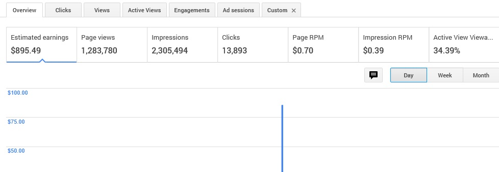 My simple earning about google adsense