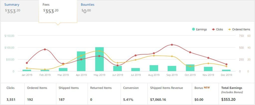 My simple earning about amazon affiliate earning